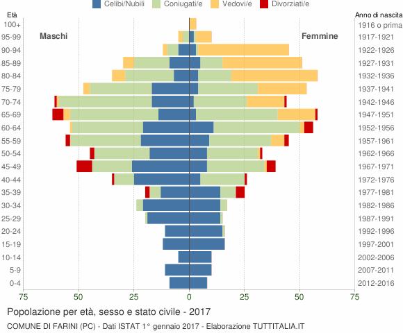 Grafico Popolazione per età, sesso e stato civile Comune di Farini (PC)
