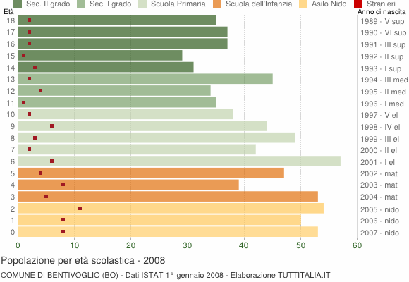 Grafico Popolazione in età scolastica - Bentivoglio 2008