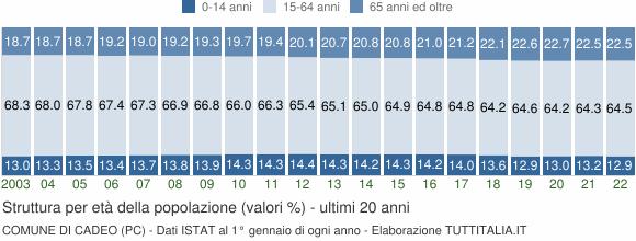 Grafico struttura della popolazione Comune di Cadeo (PC)
