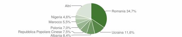 Grafico cittadinanza stranieri - Tresigallo 2018
