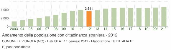 Grafico andamento popolazione stranieri Comune di Vignola (MO)