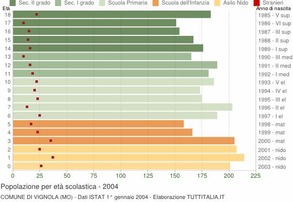 Grafico Popolazione in età scolastica - Vignola 2004
