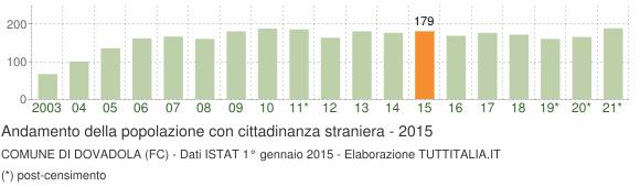 Grafico andamento popolazione stranieri Comune di Dovadola (FC)
