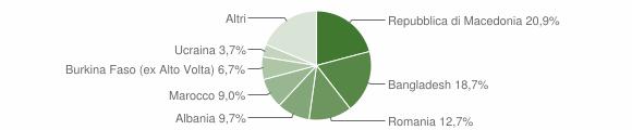 Grafico cittadinanza stranieri - Dovadola 2005