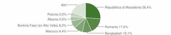 Grafico cittadinanza stranieri - Dovadola 2008
