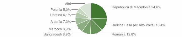 Grafico cittadinanza stranieri - Dovadola 2009