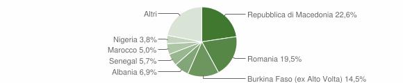 Grafico cittadinanza stranieri - Dovadola 2019