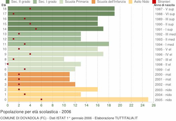 Grafico Popolazione in età scolastica - Dovadola 2006