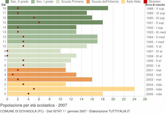 Grafico Popolazione in età scolastica - Dovadola 2007