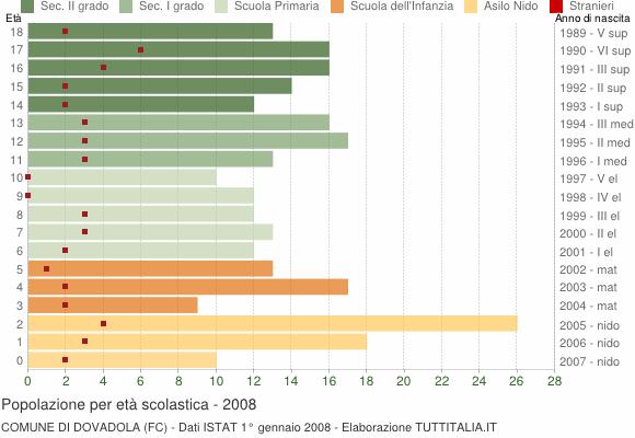 Grafico Popolazione in età scolastica - Dovadola 2008