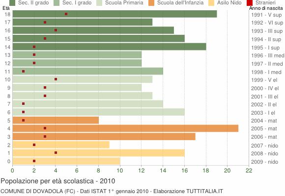 Grafico Popolazione in età scolastica - Dovadola 2010