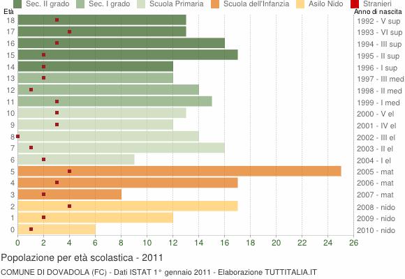 Grafico Popolazione in età scolastica - Dovadola 2011