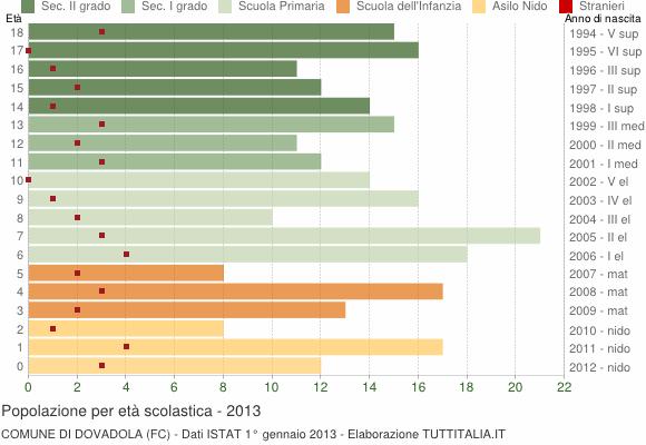 Grafico Popolazione in età scolastica - Dovadola 2013