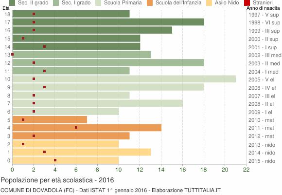 Grafico Popolazione in età scolastica - Dovadola 2016