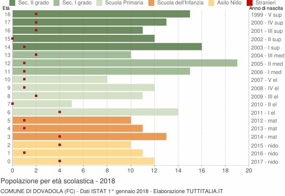 Grafico Popolazione in età scolastica - Dovadola 2018