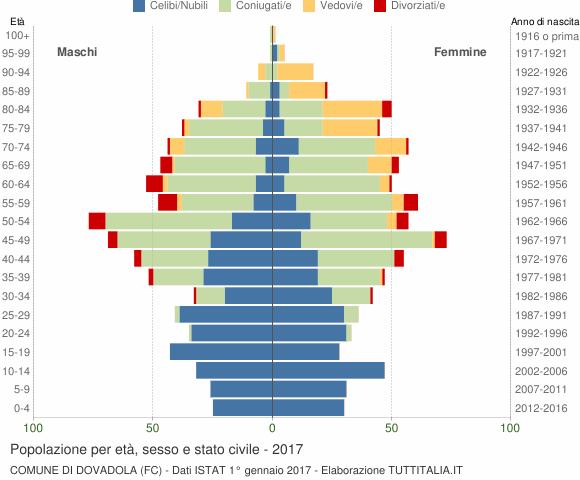 Grafico Popolazione per età, sesso e stato civile Comune di Dovadola (FC)