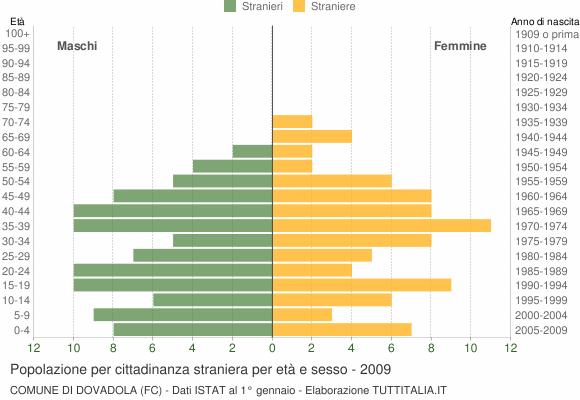 Grafico cittadini stranieri - Dovadola 2009