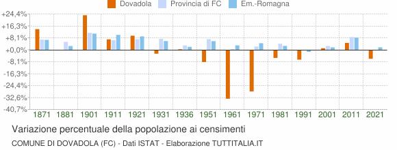 Grafico variazione percentuale della popolazione Comune di Dovadola (FC)