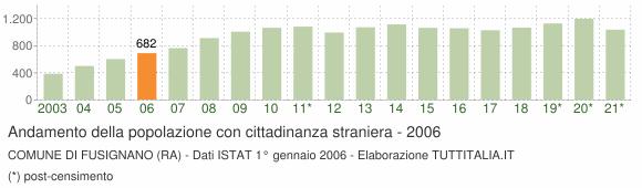 Grafico andamento popolazione stranieri Comune di Fusignano (RA)