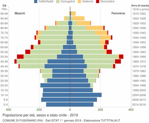 Grafico Popolazione per età, sesso e stato civile Comune di Fusignano (RA)