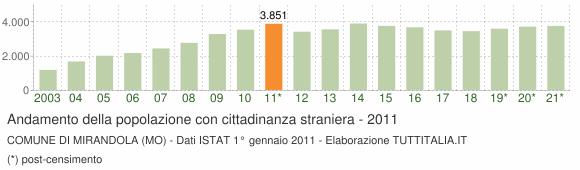 Grafico andamento popolazione stranieri Comune di Mirandola (MO)