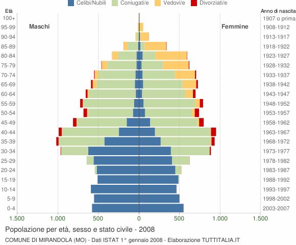 Grafico Popolazione per età, sesso e stato civile Comune di Mirandola (MO)