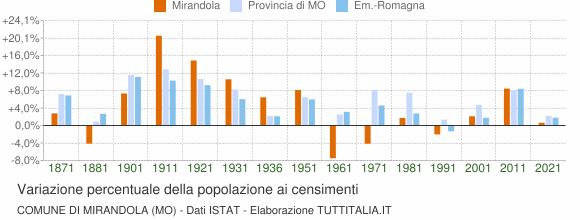 Grafico variazione percentuale della popolazione Comune di Mirandola (MO)