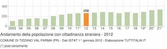 Grafico andamento popolazione stranieri Comune di Tizzano Val Parma (PR)