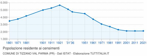 Grafico andamento storico popolazione Comune di Tizzano Val Parma (PR)