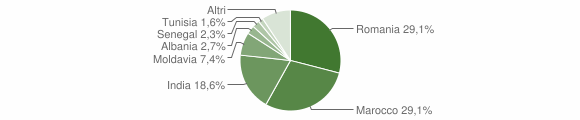 Grafico cittadinanza stranieri - Tizzano Val Parma 2012