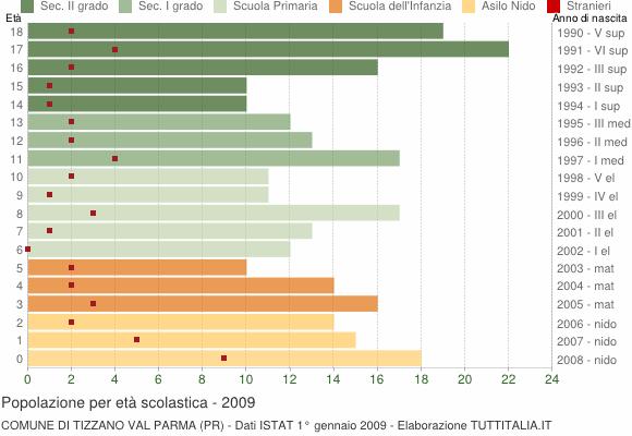 Grafico Popolazione in età scolastica - Tizzano Val Parma 2009