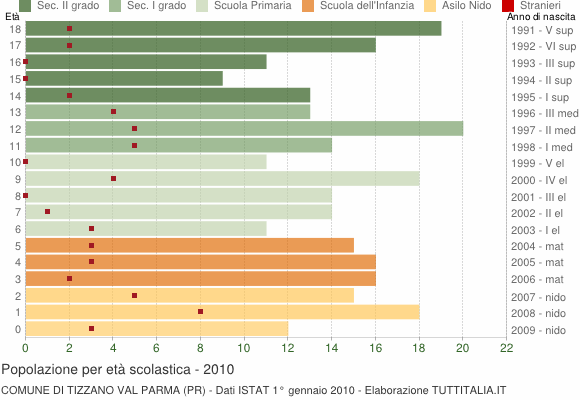 Grafico Popolazione in età scolastica - Tizzano Val Parma 2010