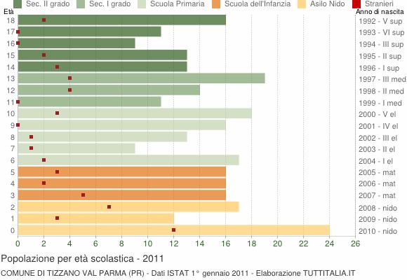 Grafico Popolazione in età scolastica - Tizzano Val Parma 2011