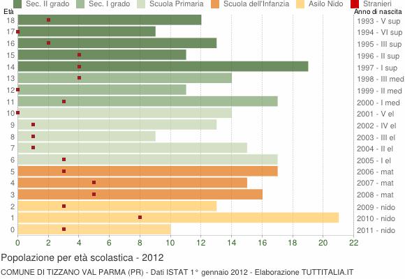 Grafico Popolazione in età scolastica - Tizzano Val Parma 2012