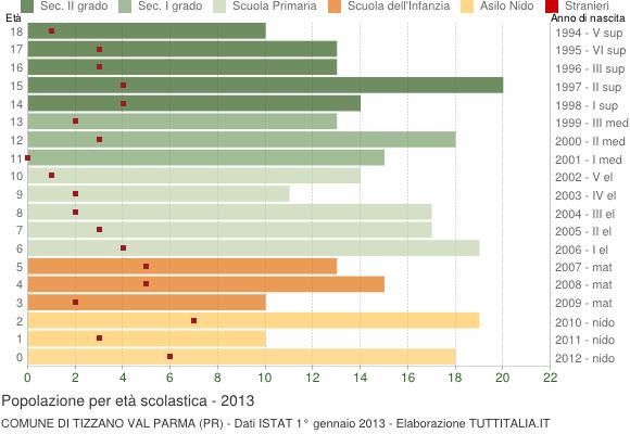 Grafico Popolazione in età scolastica - Tizzano Val Parma 2013
