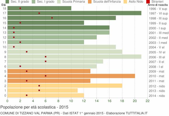 Grafico Popolazione in età scolastica - Tizzano Val Parma 2015