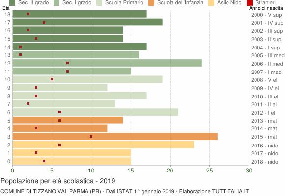 Grafico Popolazione in età scolastica - Tizzano Val Parma 2019