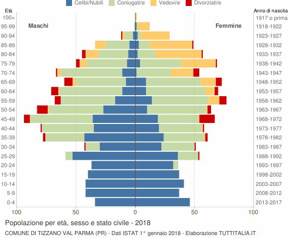 Grafico Popolazione per età, sesso e stato civile Comune di Tizzano Val Parma (PR)