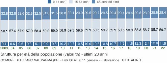 Grafico struttura della popolazione Comune di Tizzano Val Parma (PR)