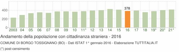 Grafico andamento popolazione stranieri Comune di Borgo Tossignano (BO)