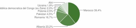 Grafico cittadinanza stranieri - Borgo Tossignano 2013