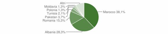Grafico cittadinanza stranieri - Borgo Tossignano 2016