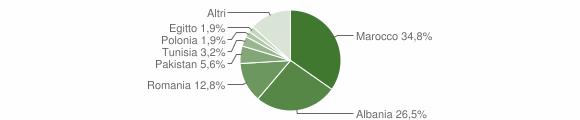 Grafico cittadinanza stranieri - Borgo Tossignano 2019