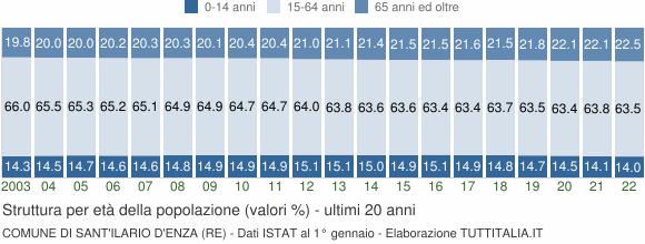 Grafico struttura della popolazione Comune di Sant'Ilario d'Enza (RE)