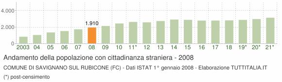 Grafico andamento popolazione stranieri Comune di Savignano sul Rubicone (FC)