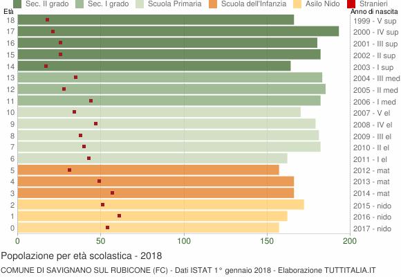 Grafico Popolazione in età scolastica - Savignano sul Rubicone 2018