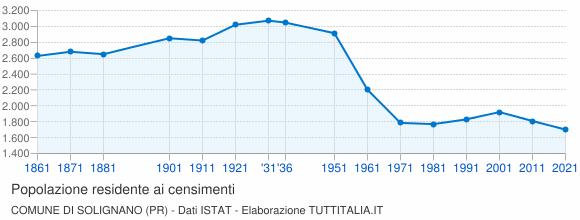 Grafico andamento storico popolazione Comune di Solignano (PR)