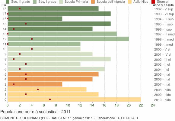 Grafico Popolazione in età scolastica - Solignano 2011