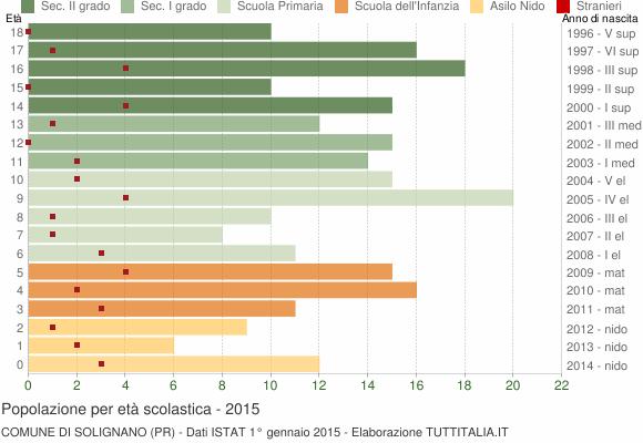 Grafico Popolazione in età scolastica - Solignano 2015