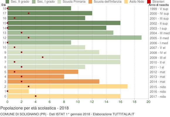 Grafico Popolazione in età scolastica - Solignano 2018